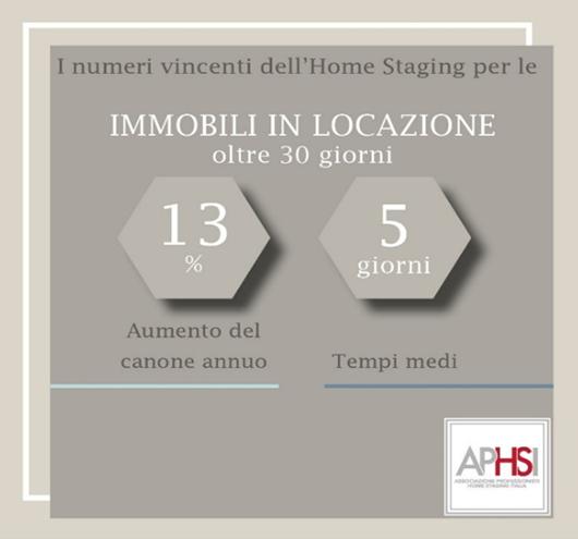 Dati Di Vendita Home Staging Locazioni
