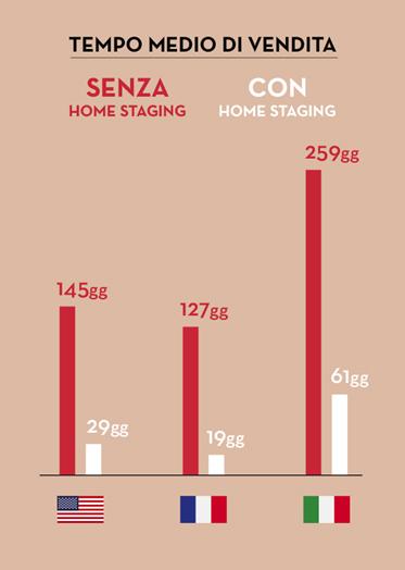 Tempi Medi Vendita Home Staging