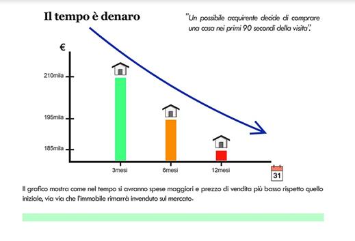 Grafico Tempo Di Permanenza Immobile Sul Mercato